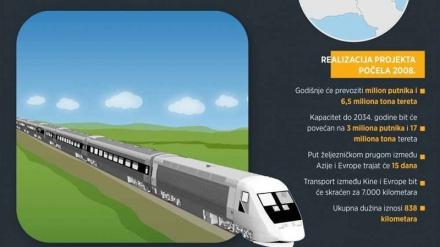 INFOGRAFIKA – Sutra kreće prvi voz na željezničkoj pruzi Put svile