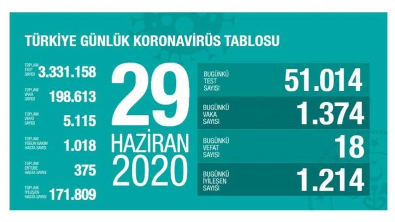 Türkiyədə koronavirusla bağlı son statistika açıqlandı
