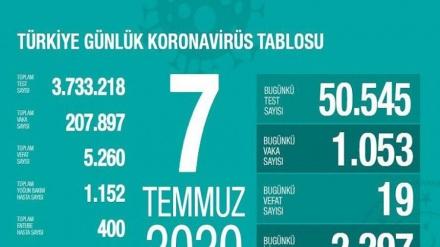 Türkiyədə koronavirusdan ölüm sayı 5260-a çatıb