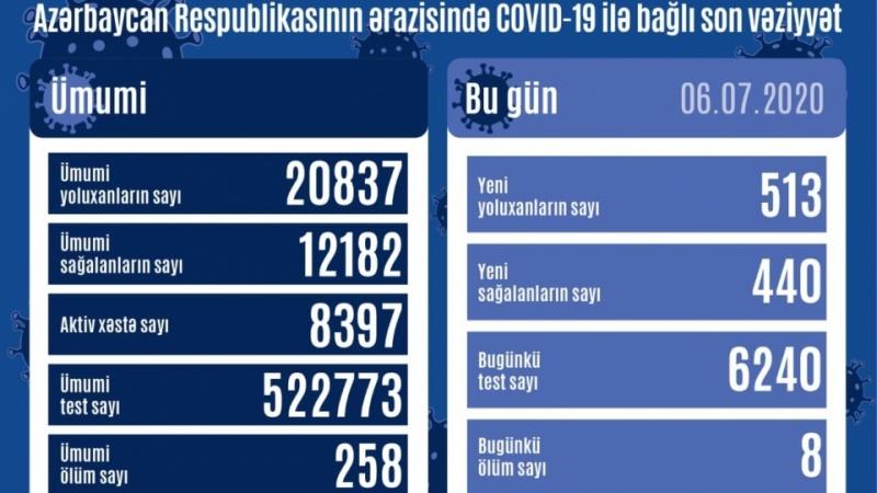 Azərbaycanda koronavirusa daha 513 yoluxma faktı qeydə alınıb, 440 nəfər sağalıb
