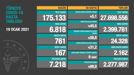 Türkiyədə son sutkada koronavirusdan 167 nəfər ölüb